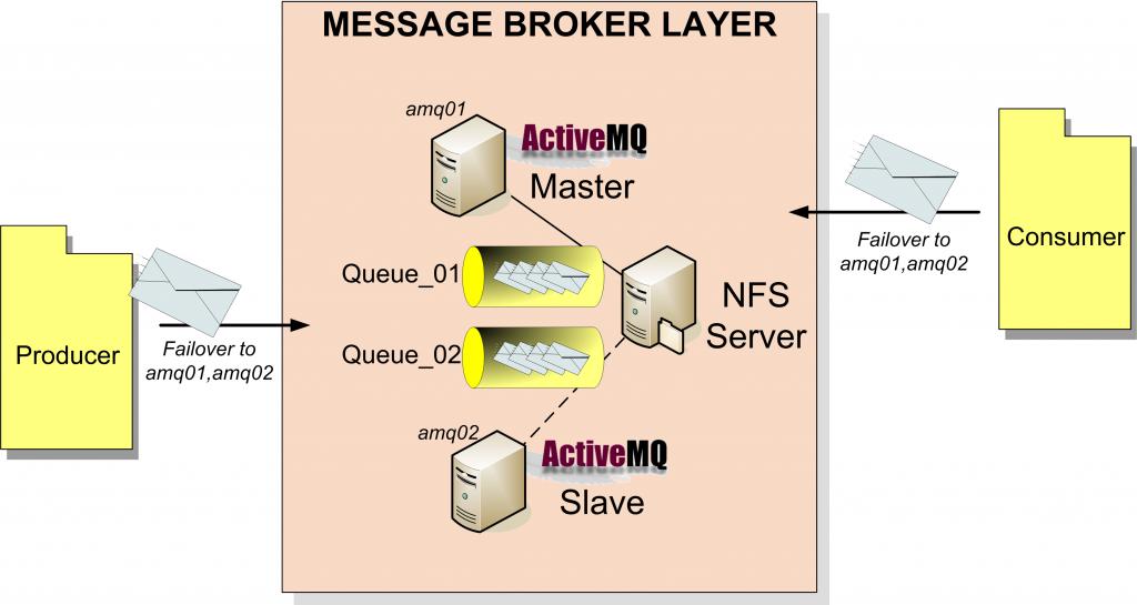 activemq-master-slave-high-level