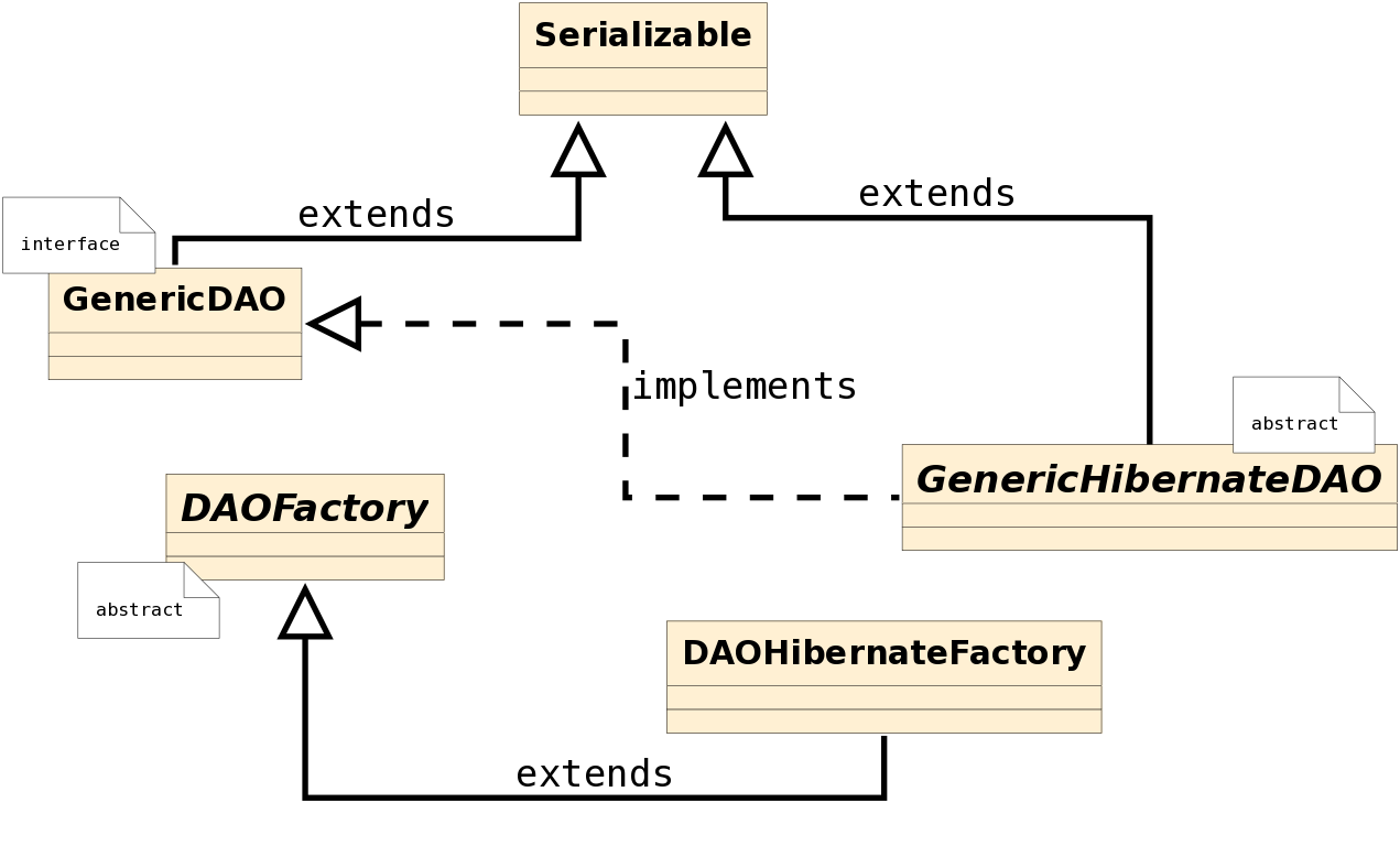 Hibernate Design Patterns Example