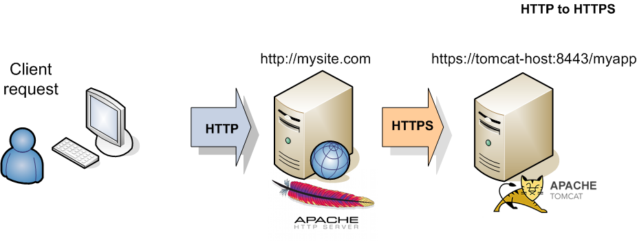 How to Redirect http to https In Apache?