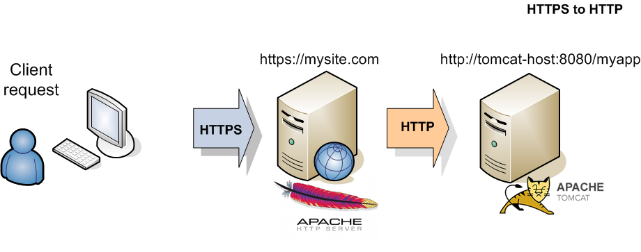 Example 1. From Apache HTTP to Tomcat HTTPS.