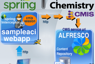 Alfresco, check CMIS Session using Spring Interceptor