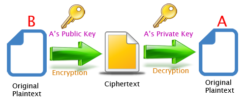 Java – asymmetric cryptography example – mkyong. Com.