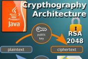 Asymmetric RSA encryption in Java