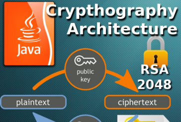 Asymmetric RSA encryption in Java