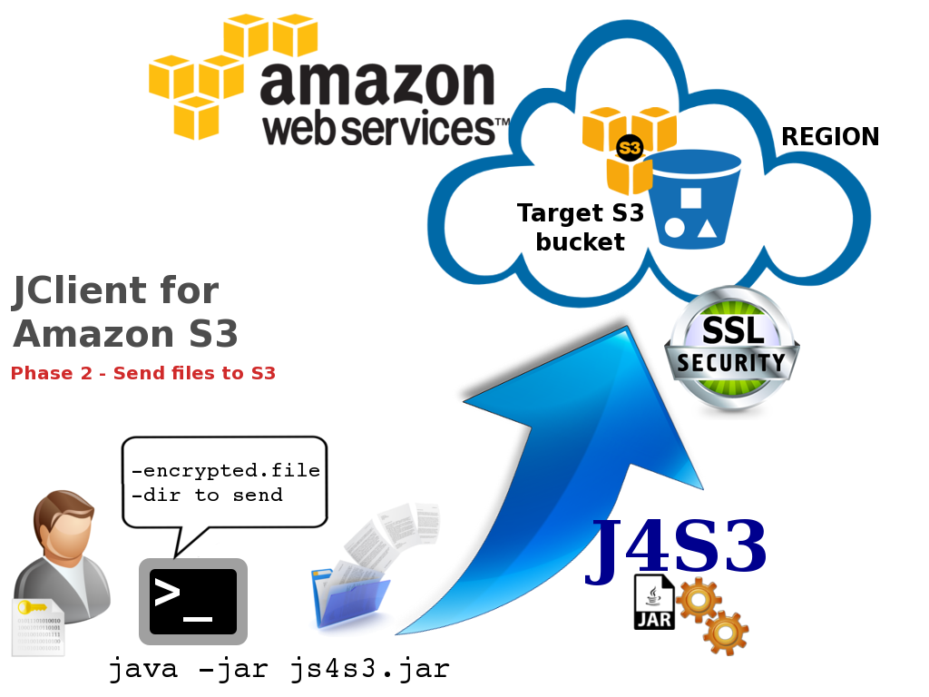 giuseppe-urso-Java-Client-for-Amazon-S3-with-AWS-SDK-03